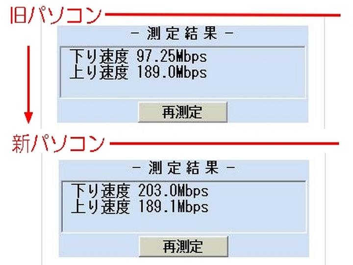 回線速度 eo200M