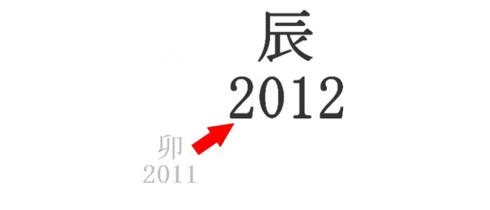 2011年振り返りと2012年の展望